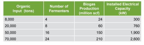 BIOFerm Dry Fermentation Digester scale