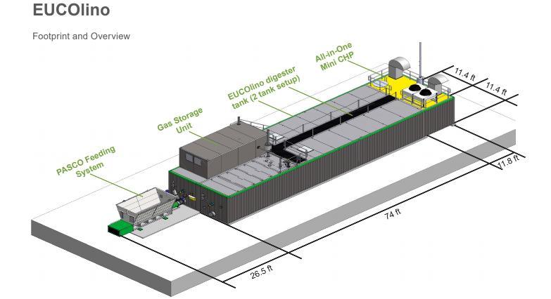 Bioferm- EUCOlino system