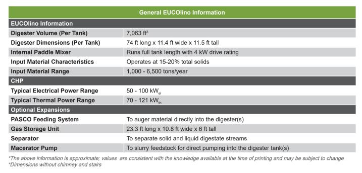 Bioferm EUCOlino system