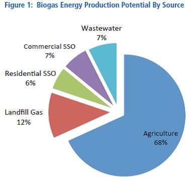 Anaerobic digestion global market: Biogas Energy production potential by source in Canada