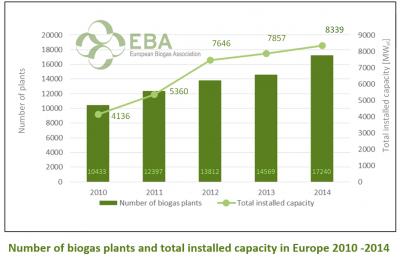 """Le marché du """"Waste to energy"""" est prévu atteindre 36 milliards USD en 2020"""
