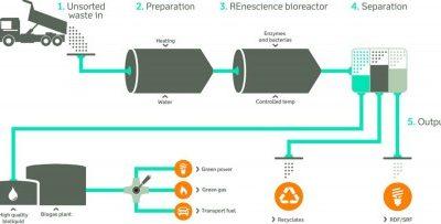 Première usine au monde traitant des matières résiduelles non triées avec des enzymes