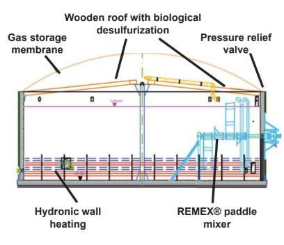 Bioferm - COCCUS design