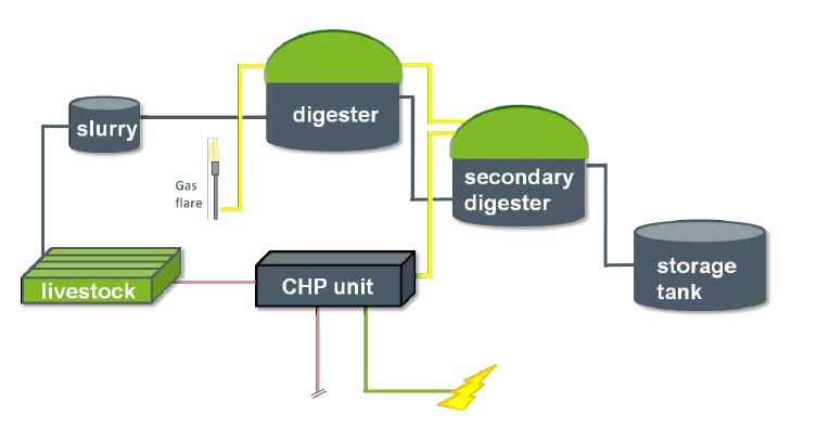 Small-Scale Anaerobic Digestion 1