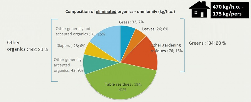 Composition of organics - one family