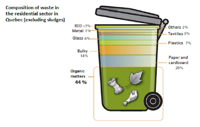 Composition of waste in Qc