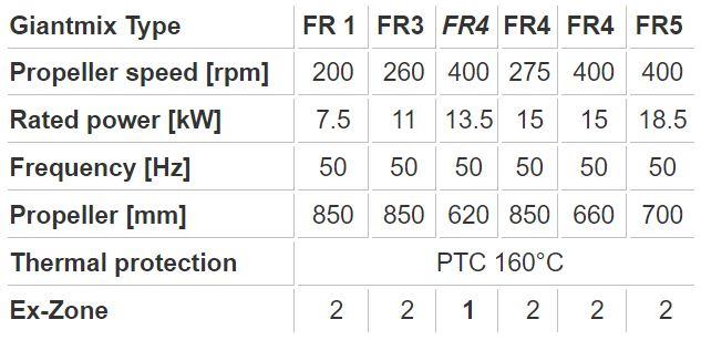 SUMA Giantmix FR SP Technical Data