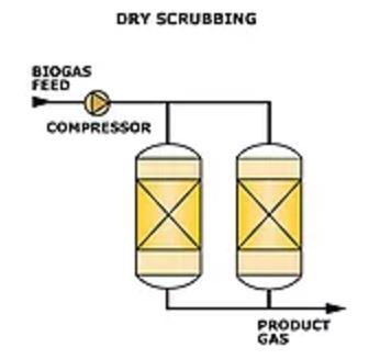 AirScience Desulfurization Dry Scrubbing