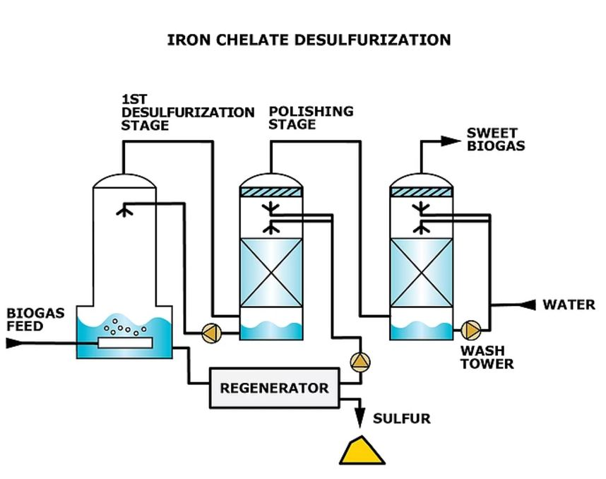 rapid regeneration of chelated iron desulfurization The presence of dissolved oxygen contributed to the sustained active surface iron sites regeneration thereby improving significantly hs-removal due to rapid changes in solution concentration the surface reaction between iron oxide-hydroxide and hydrosulfide is very complex.