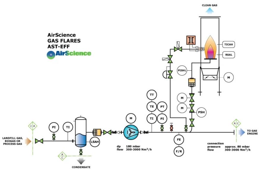 AirScience Enclosed Gas Flare Diagram