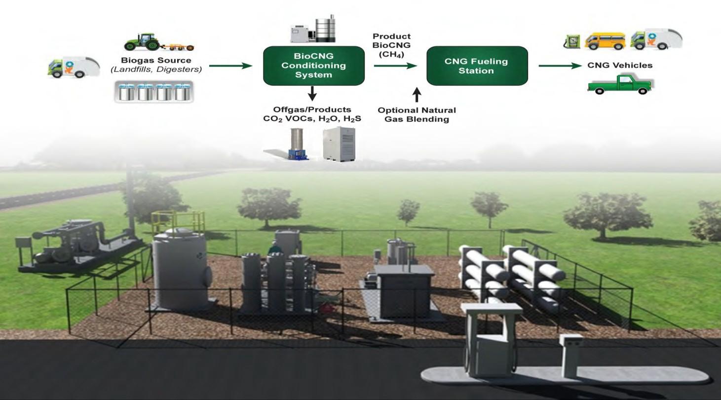 BioCNG system scheme