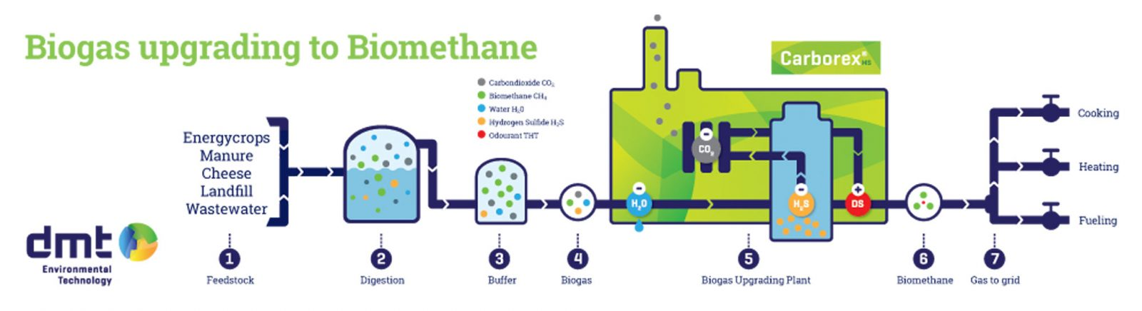 Carborex MS Biogas upgrading to biomethane