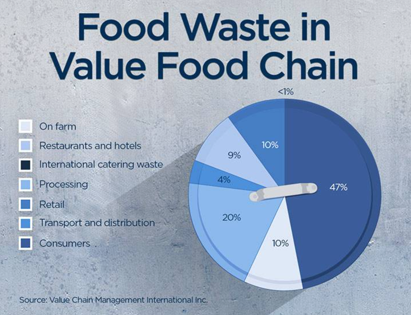 Food Waste in Value Food Chain