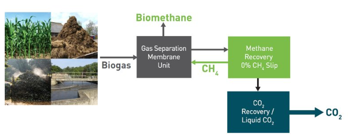 Pentair Biogas Upgrading
