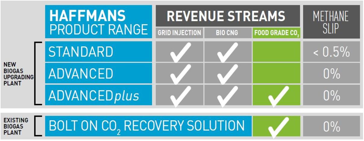 Pentair - Technologie de raffinage du biogaz - Solutions et applications