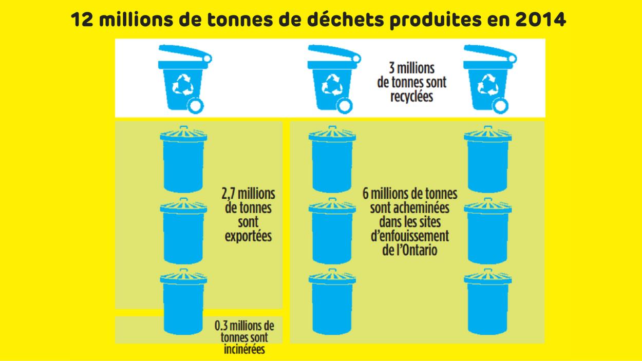 12 millions de tonnes de déchets par année en Ontario