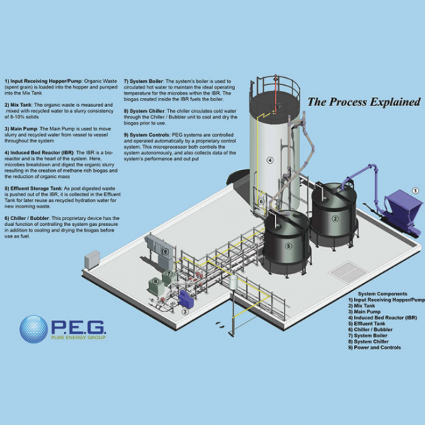 PEG - IBR (Induced Bed Reactor) technology for anaerobic digestion