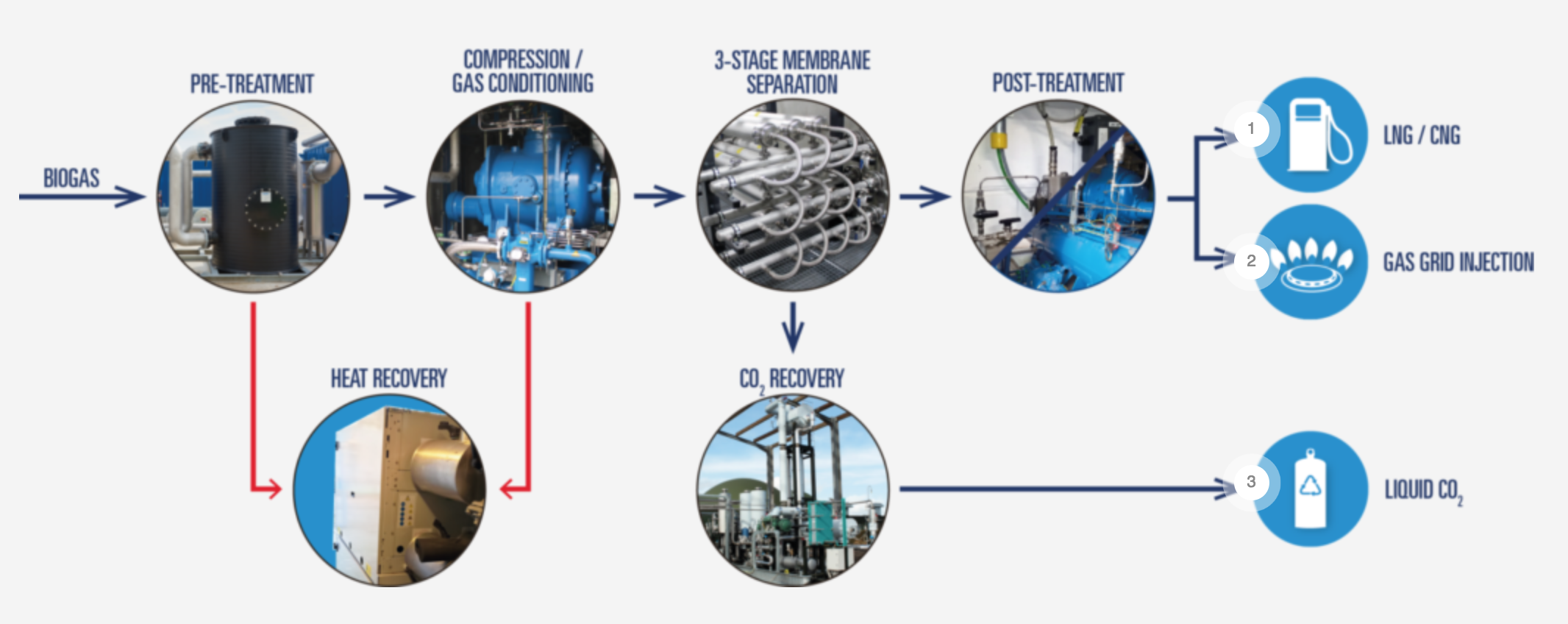 Bright biomethane Biogas Upgrading Process