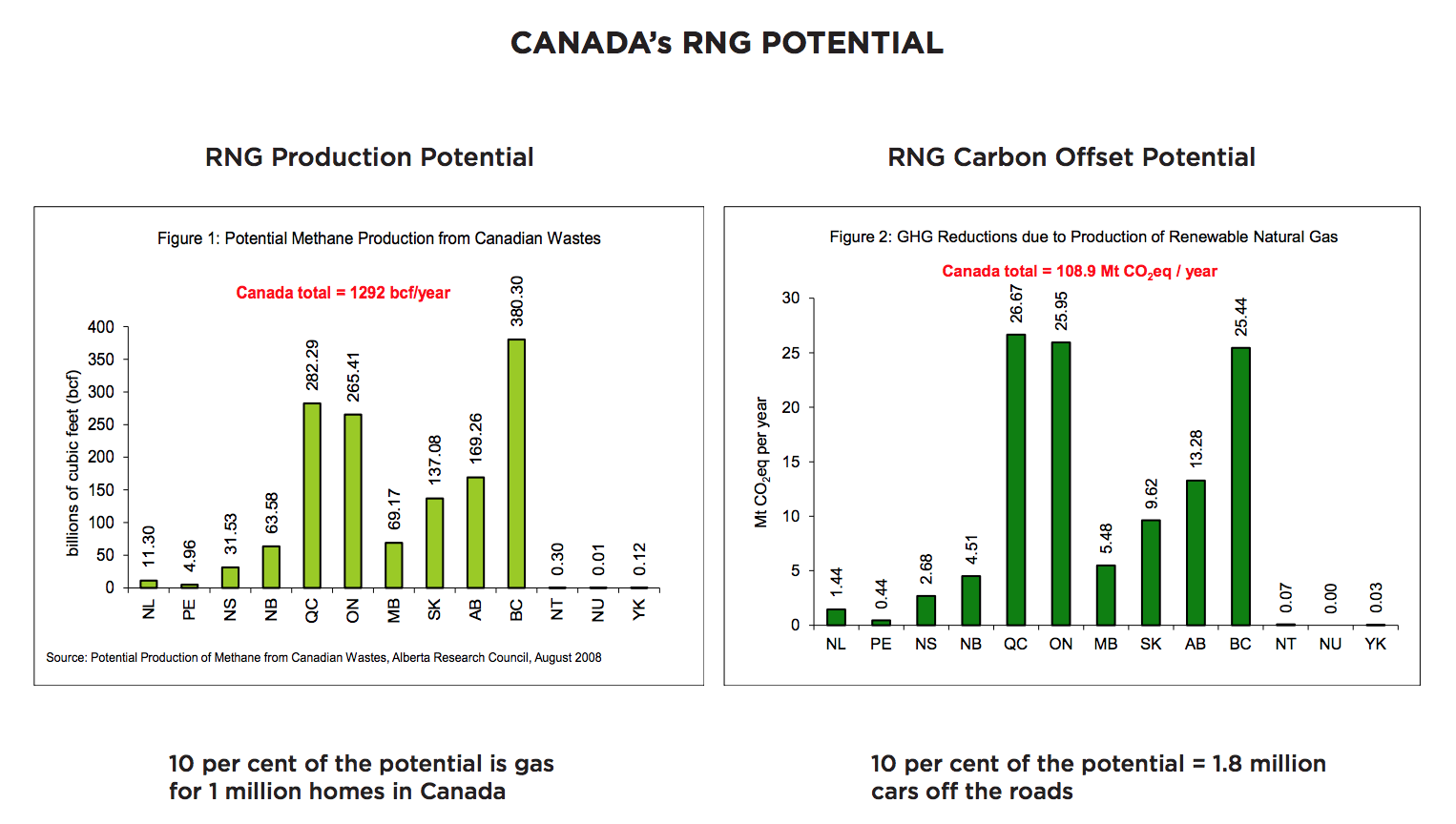 Canada's renewable natural gas Production Potential