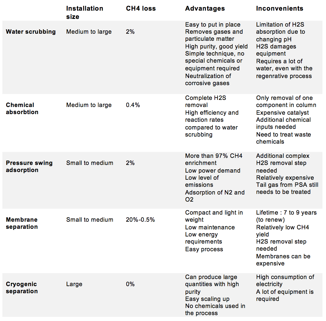 Table of characteristics for biogas purification processes: