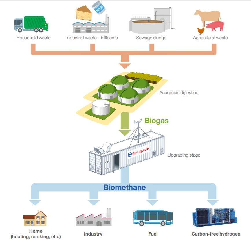 Air Liquide - Biogas upgrading system