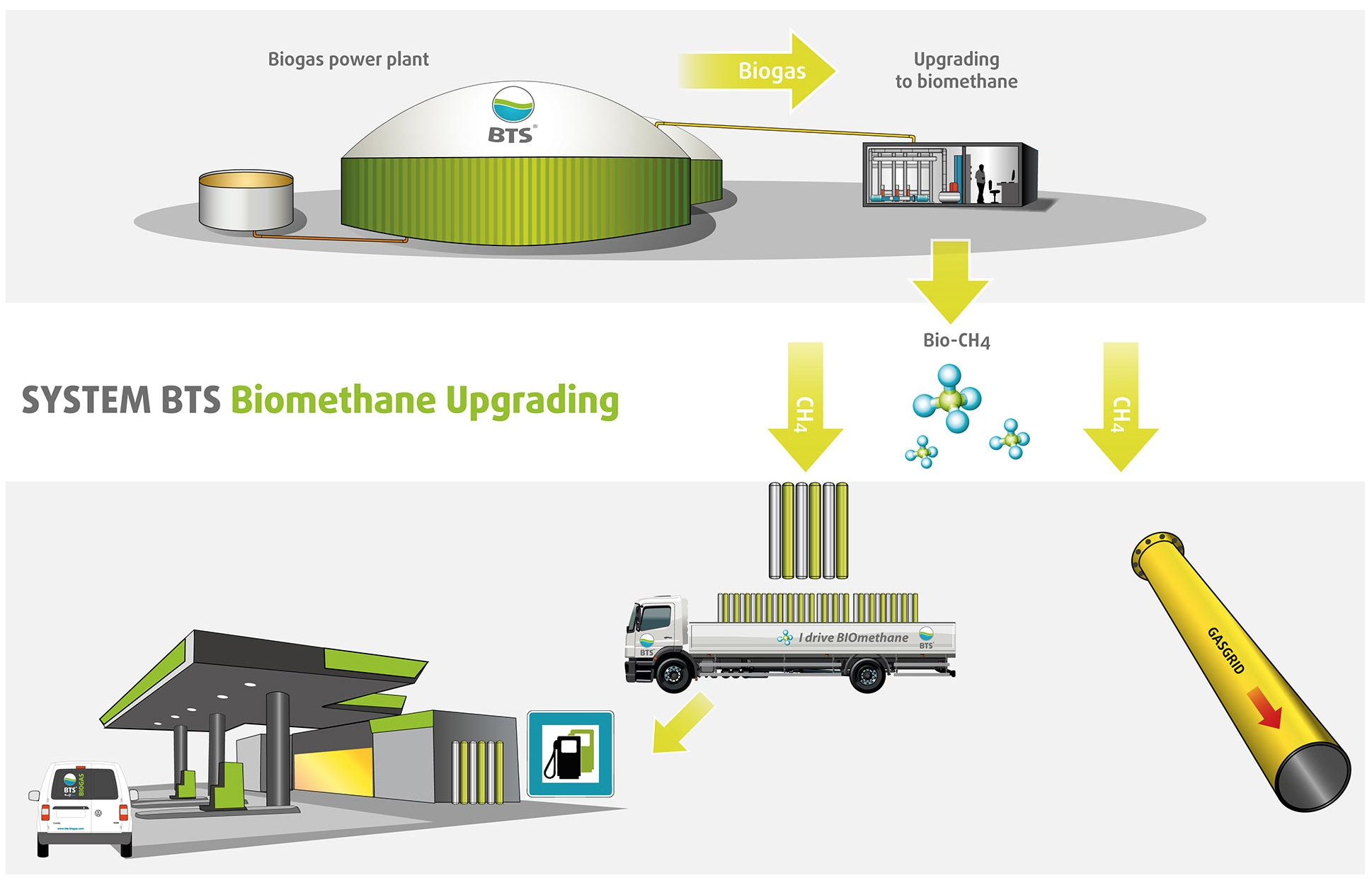 BTS BIOGAS - Biogas upgrading (bioMETAN)
