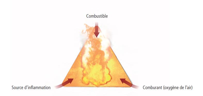 Triangle de feu - Incendies et explosions parmi les risques liés aux installation de méthanisation