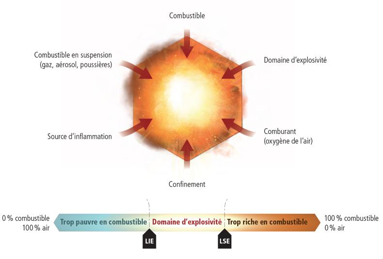 Hexagone de l'explosion et domaine d'explosivité - Incendies et explosions parmi les risques liés aux installations de méthanisation