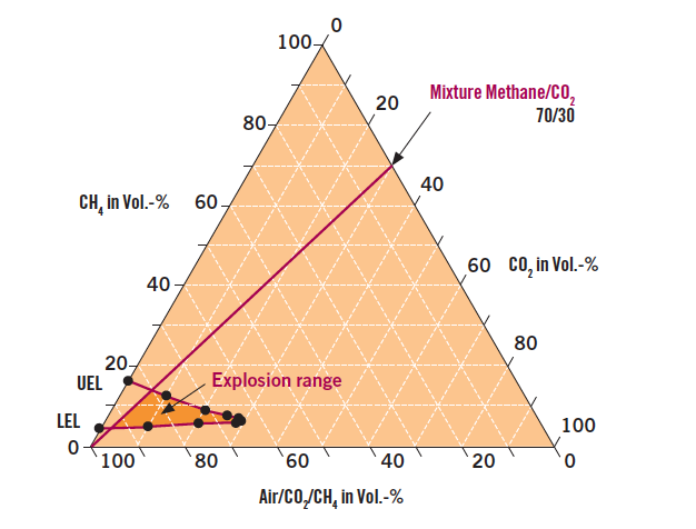 Explosion triangle for biogas - Safety mesures for anaerobic digestion