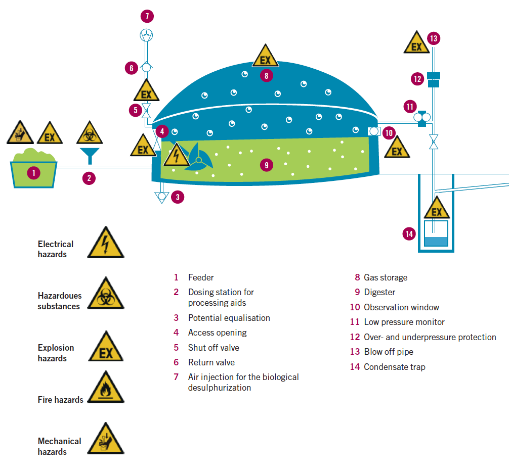 Overview of hazards in biogas plants - Safety mesures for anaerobic digestion