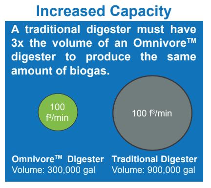 ANAERGIA – Les avantages des mises à niveau du digesteur anaérobie Omnivore