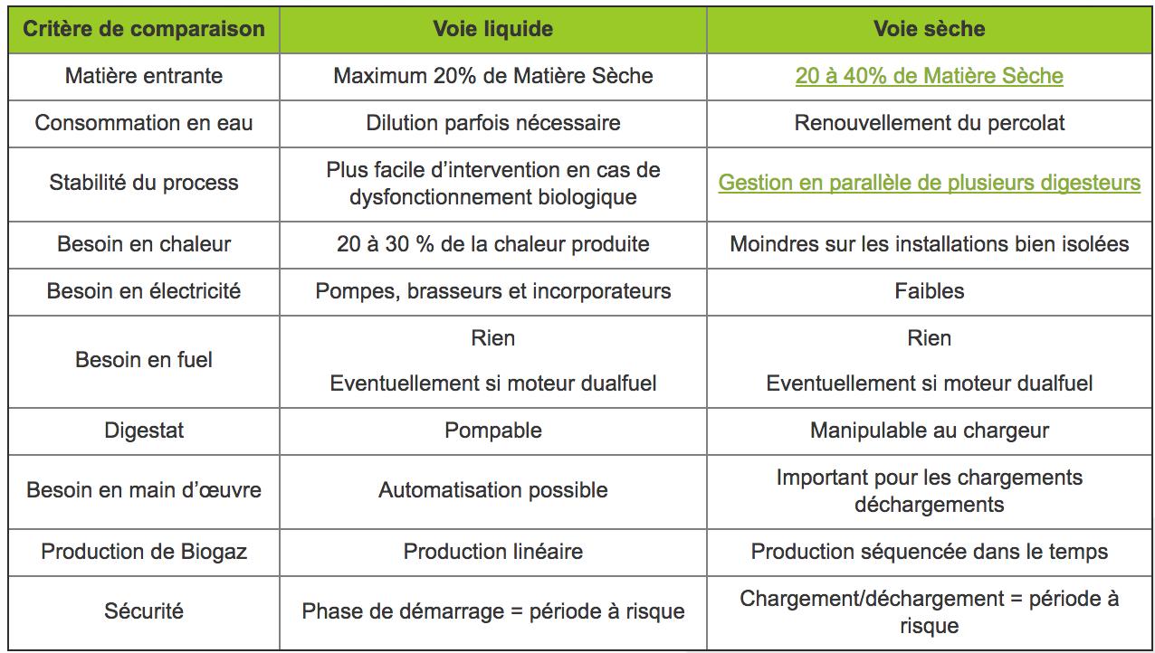 méthanisation par voie sèche vs méthanisation par voie humide