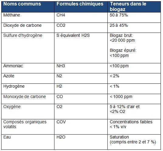 Teneurs des principaux composants du biogaz agricole (INERIS)