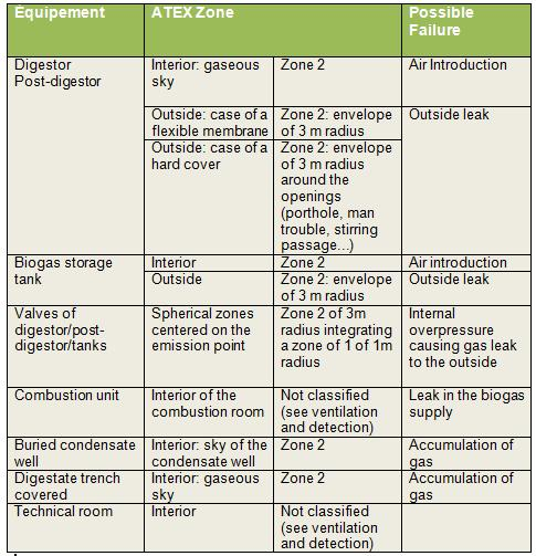 Zones at risks of explosion - Translated- Safety measures for anaerobic digestion