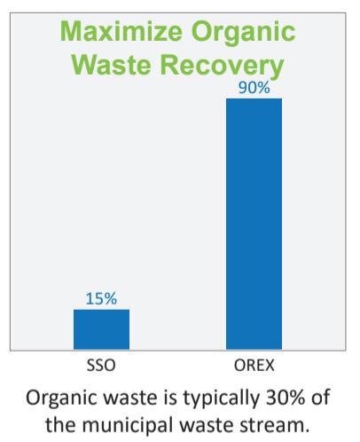 ANAERGIA – Comment la presse OREX pour l'extrusion de matières organiques maximise-t-elle la récupération des matières organiques?