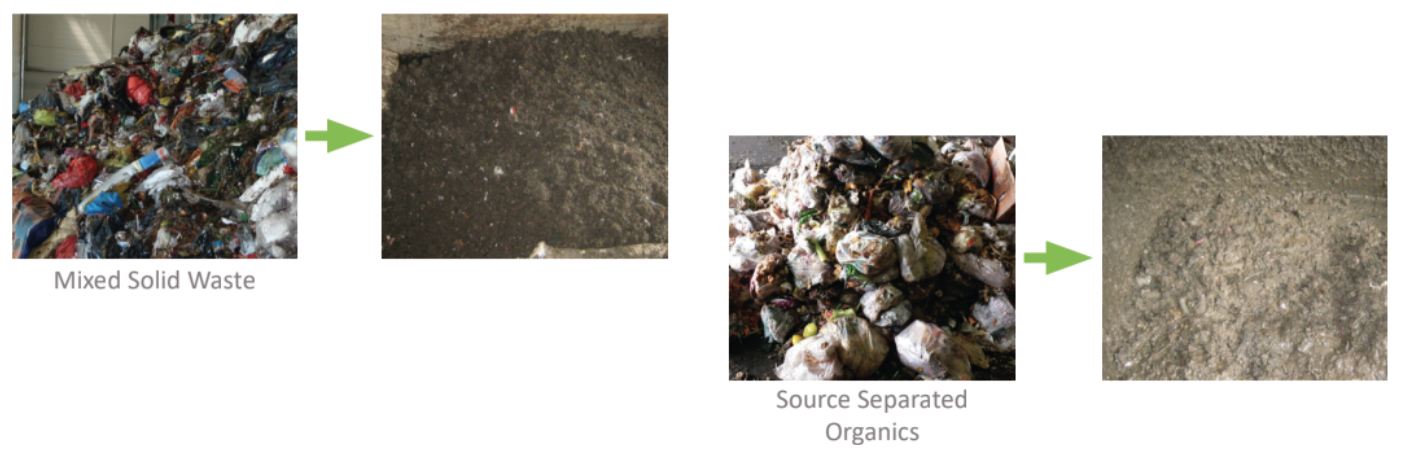 ANAERGIA – Organics Extrusion Press OREX process variety of stream