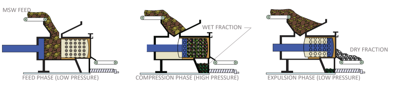 ANAERGIA – Process of Organics Extrusion Press OREX