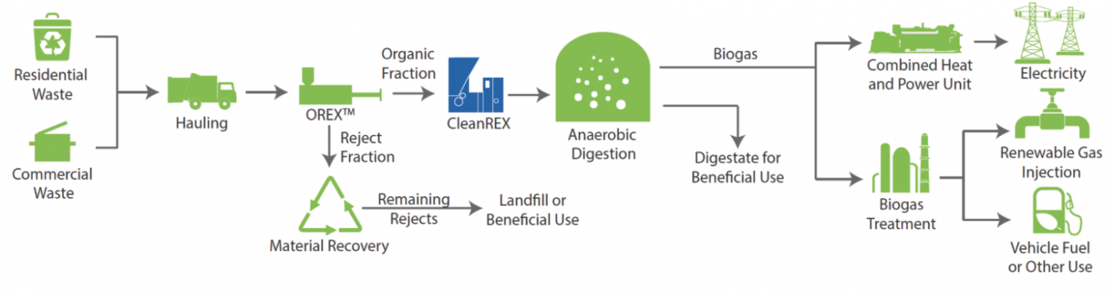 Anaergia- Role of Cleanrex in biogas production process
