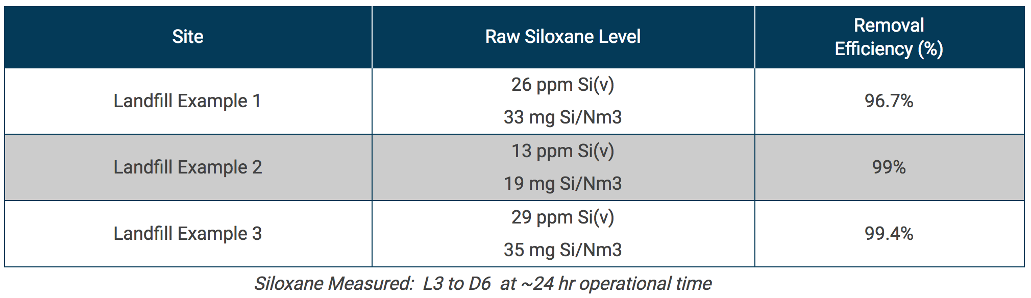 Siloxane Removal System results