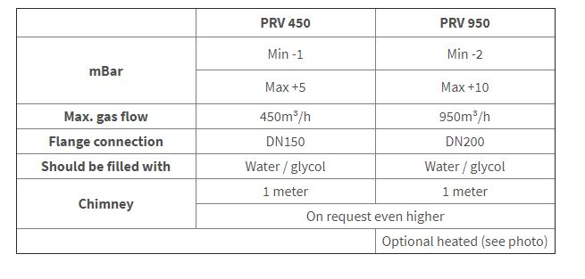 Technical specifications and differences Over-/underpressure Valves: