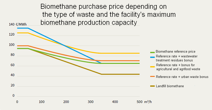 Biogas and biomethane market in France - Fixed purchase tariff