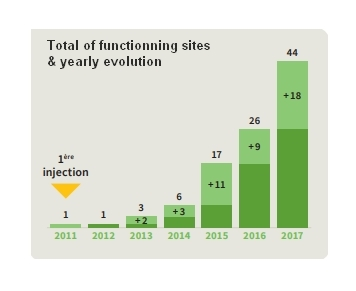 Total of functionning injection sites and yearly evolution of biogas and biométhane market in France.