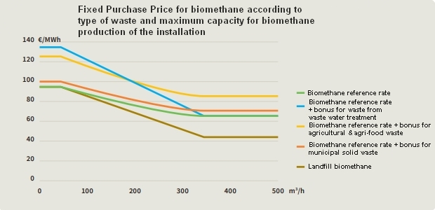 Fixed price tariff in biogas and biomethane market in France.