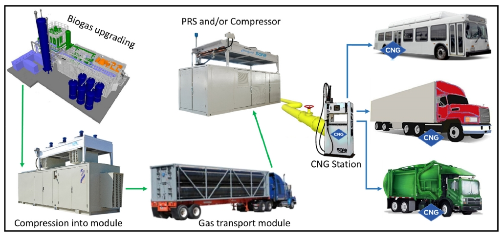 Mobile Solutions for RNG production off-grid: Mobile pipeline