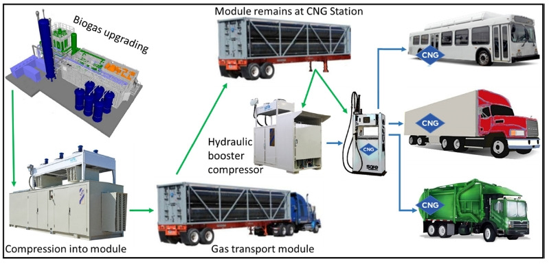 Mobile Solutions for RNG production off-grid: Virtual pipeline