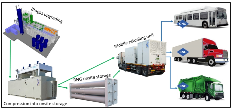 Mobile Solutions for RNG production off-grid: Mobile fueling system for CNG or LNG