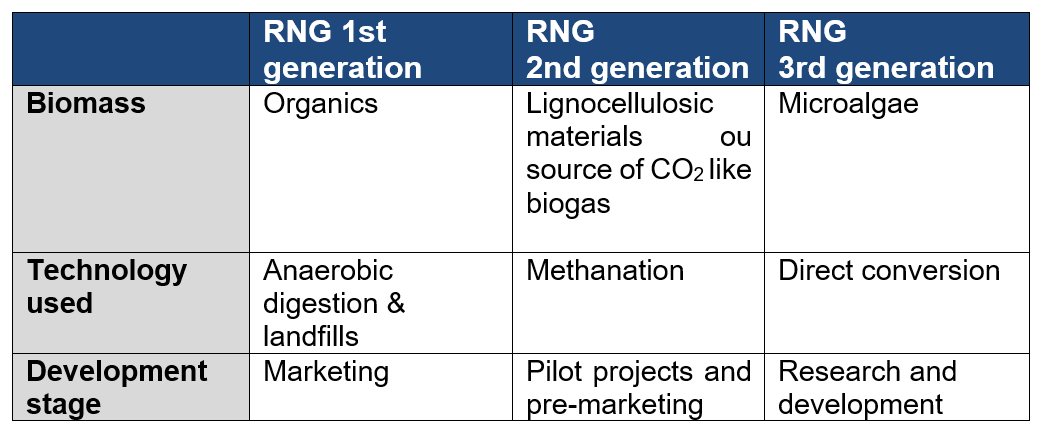 Table: Differences between 1st, 2nd and 3rd generation renewable natural gas emerging technologies