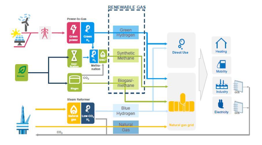 Gaz naturel renouvelable de 2e et 3e génération: schéma sur le power-to-gas