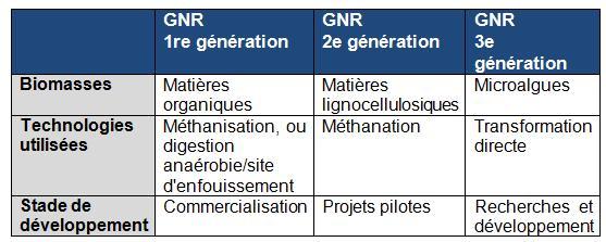 Gaz naturel renouvelable de 2e et 3e génération