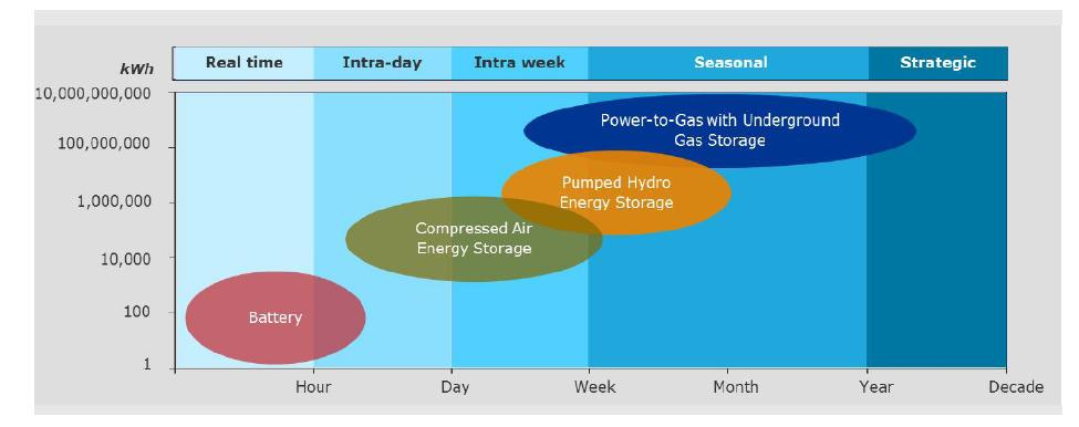 2nd and 3rd generation renewable natural gas production: power-to-gas storage possbilities